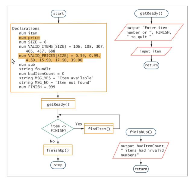 Parallel Arrays (Sample) 2312