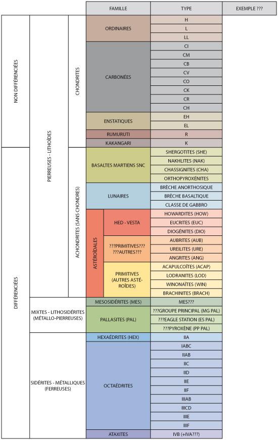 Tableau de classification Met-ta10