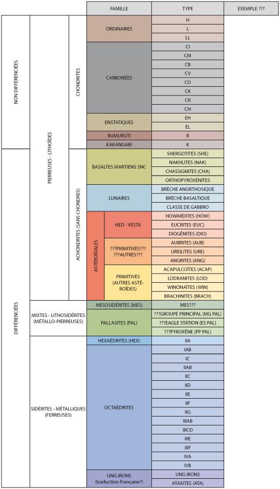 Tableau de classification Met-ta11