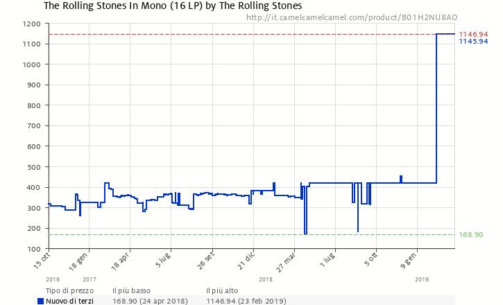 Rolling Stones Mono - box vinili a meno di 500 euro: e possibile? Rollin10