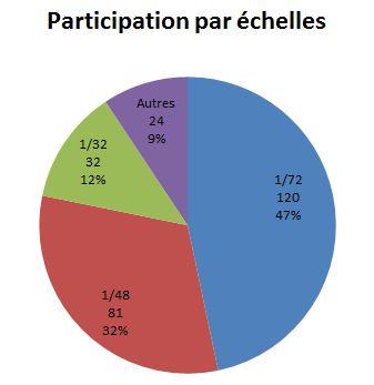 """aout - Archives des inscriptions au """"Coup de cœur du mois d'Août 2020""""  Echell20"""