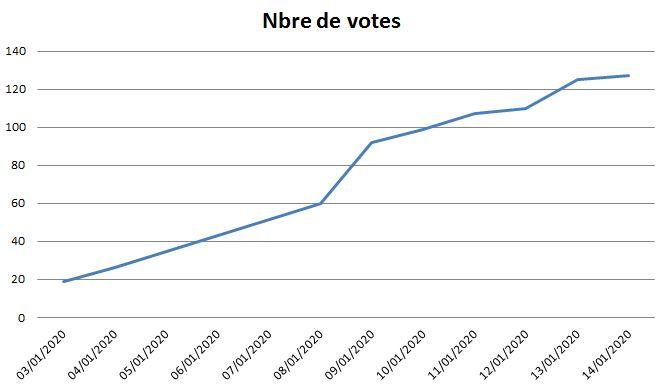 """Concours """"L'Aviation Russe"""": vote du public! - Page 3 Vote_c12"""
