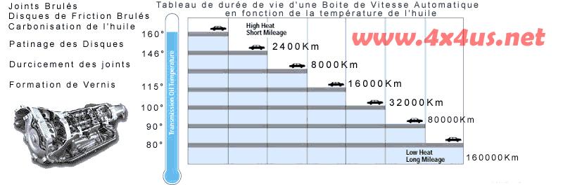 RADIATEUR D'HUILE DE BOITE AUTO Temper10