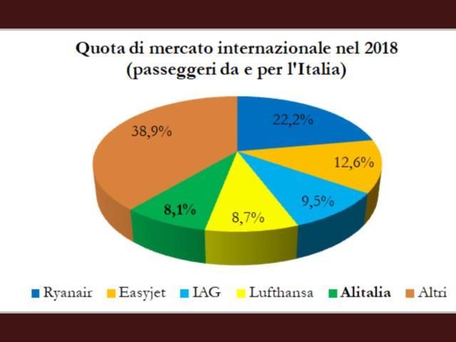Alitalia in stato fallimentare info: B99f4c10