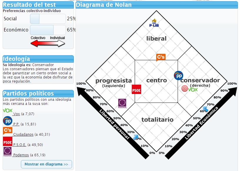 HILO DE POLITICA - Diagrama de Nolan (Test político) - Página 14 Diagra10