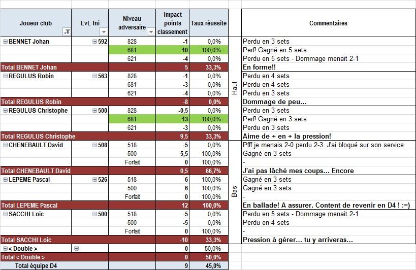 Phase 1 / 2014 - 6 ème journée contre Ballancourt Commen10