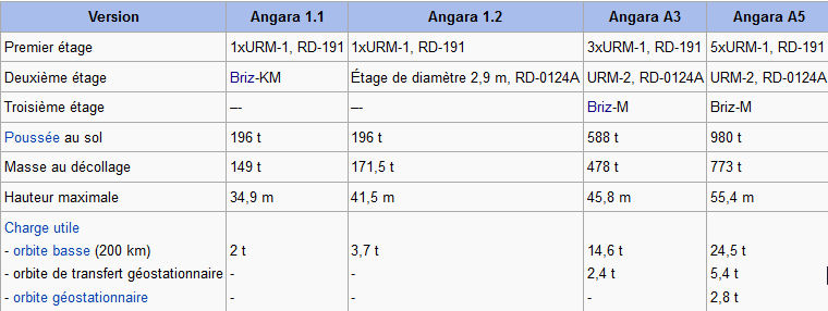 Angara-A5 (IPM) - Ple - 23.12.2014 - Page 4 Capaci10