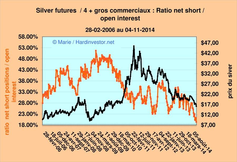 Marché or et argent /Comex / positions des bullions banks / infos en mensuel - Page 5 Silver11