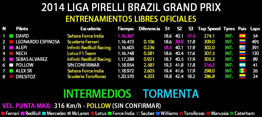 2014 LIGA PIRELLI GRANDE PREMIO PETROBRAS DO BRASIL Entren10
