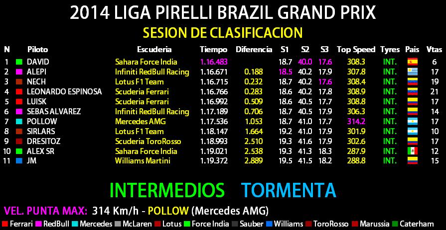 2014 LIGA PIRELLI GRANDE PREMIO PETROBRAS DO BRASIL Result10