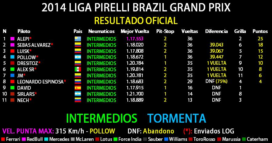 2014 LIGA PIRELLI GRANDE PREMIO PETROBRAS DO BRASIL Result11