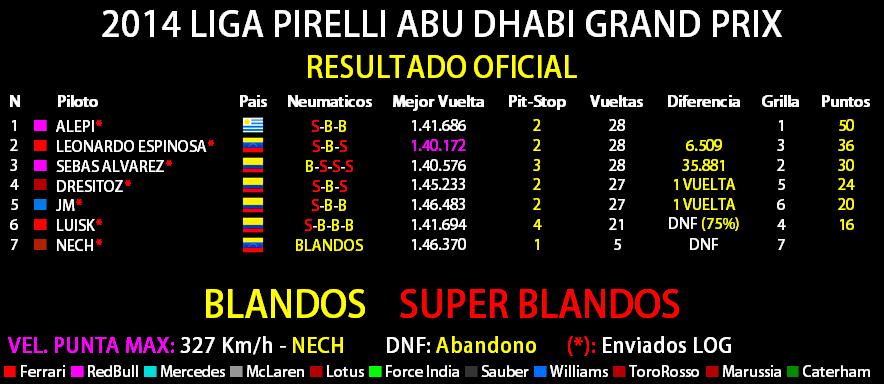 2014 LIGA PIRELLI ETHIAD AIRWAYS ABU DHABI GRAND PRIX Result13