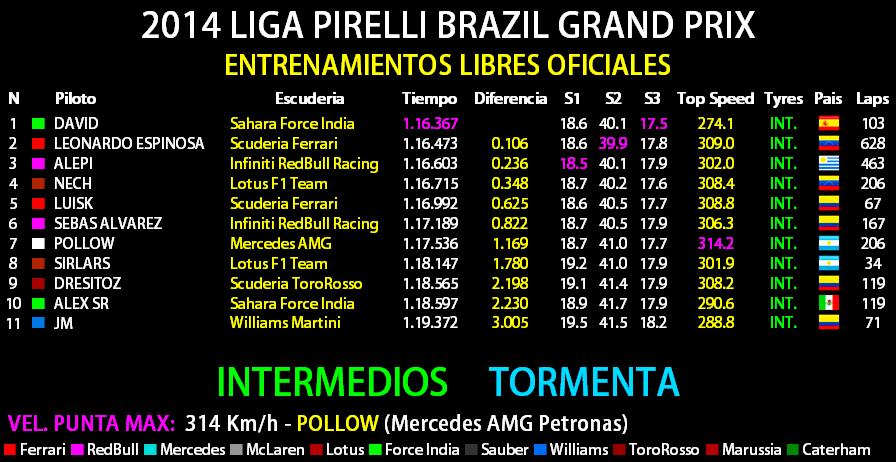 2014 LIGA PIRELLI GRANDE PREMIO PETROBRAS DO BRASIL Tabla_10