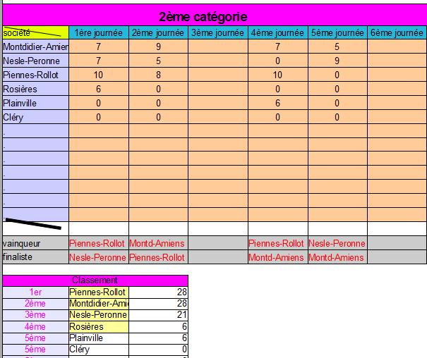2ème catègorie championnat de France 2019 (class.) Class_45