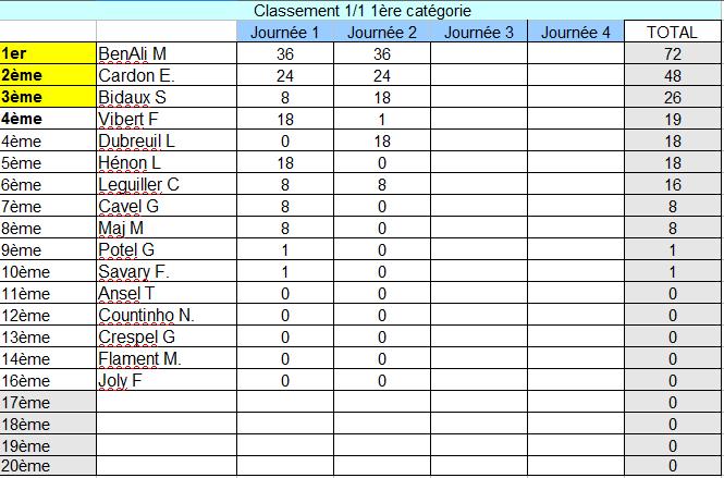 classement 1/1 1ère catégorie Class_58