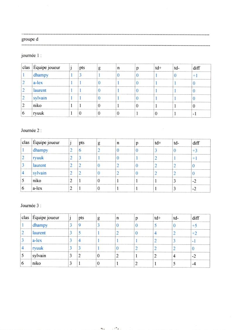 Ligue 2014/2015: classement des poules Img00810