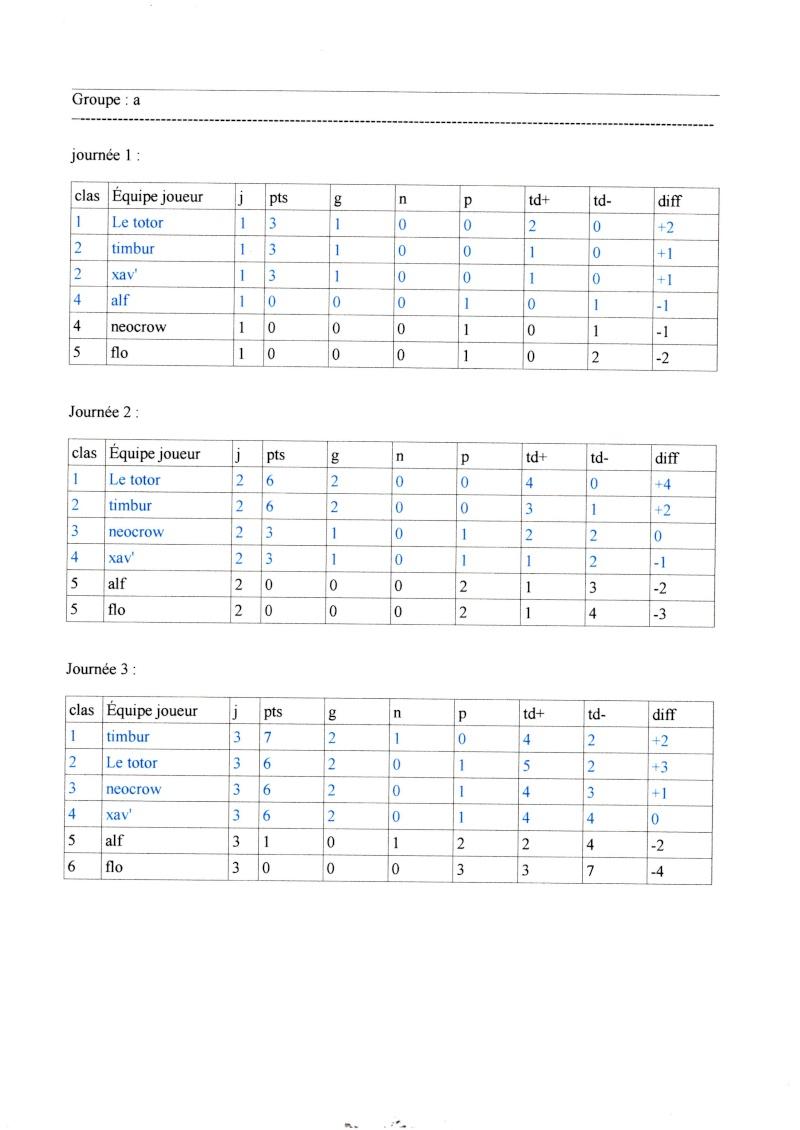 Ligue 2014/2015: classement des poules Img01010