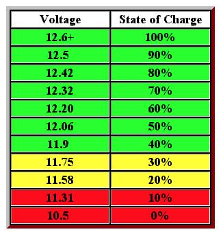 Temps de recharge et autonomie de la batterie Captur10