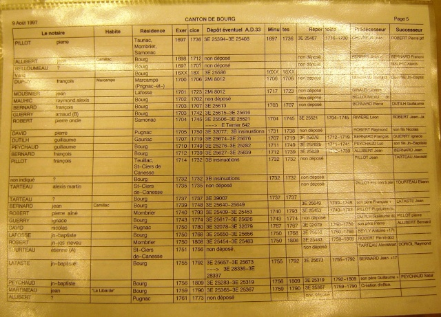 Notaires du canton de Bourg Notair34