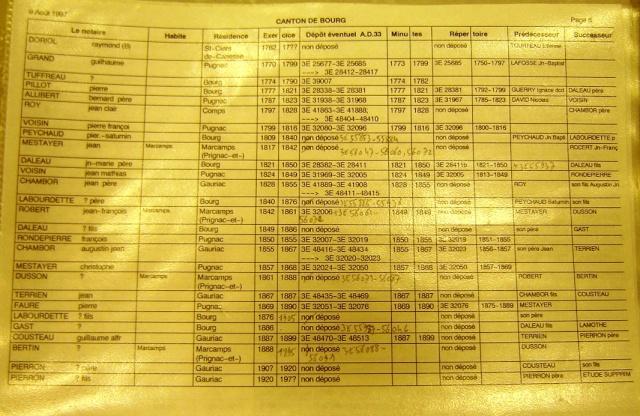 Notaires du canton de Bourg Notair35