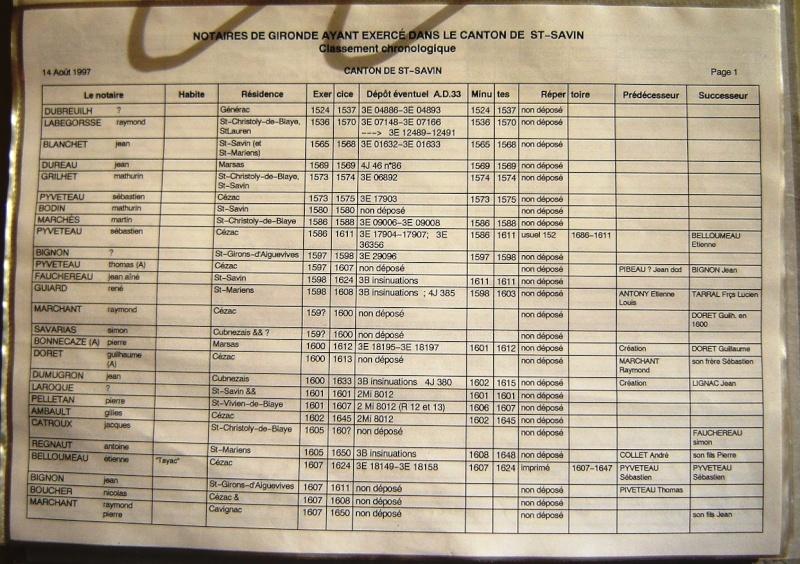 Notaires du canton de Saint Savin Notair46