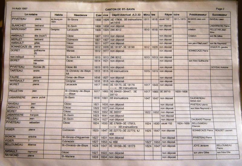 Notaires du canton de Saint Savin Notair47