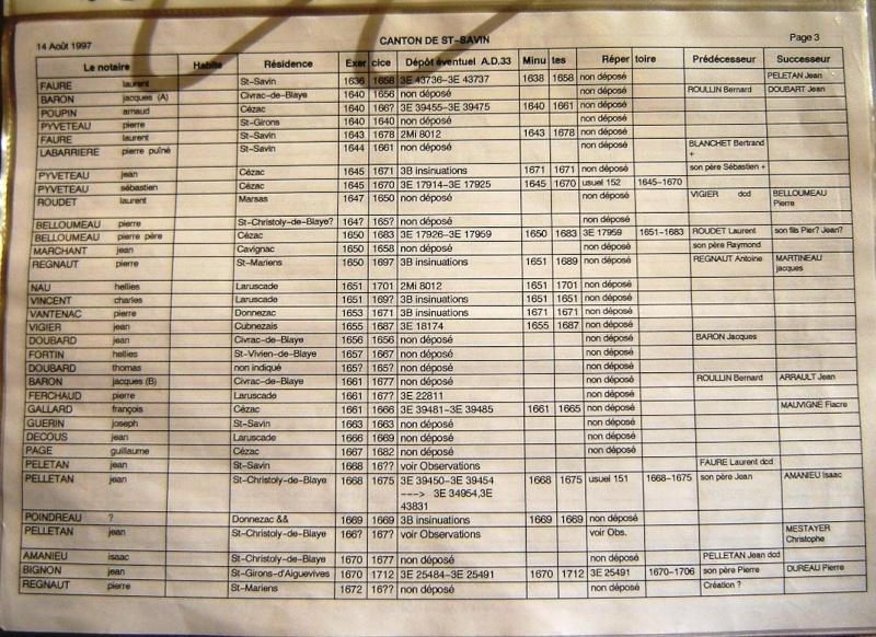 Notaires du canton de Saint Savin Notair48