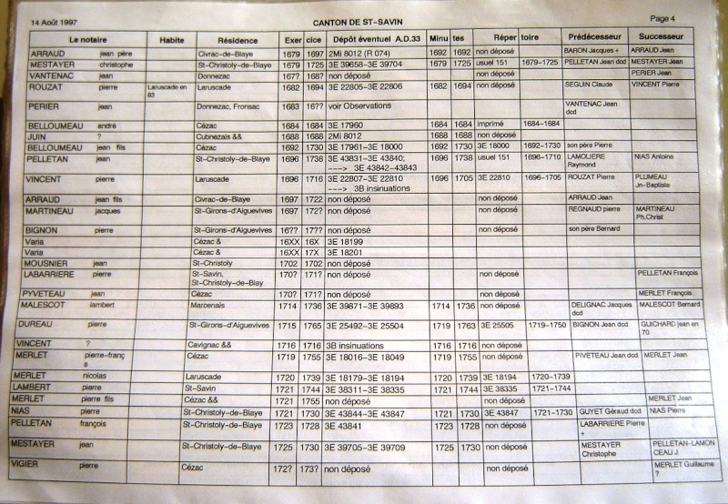 Notaires du canton de Saint Savin Notair49
