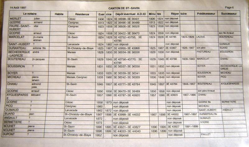 Notaires du canton de Saint Savin Notair51