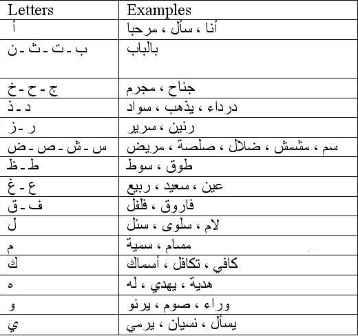 Recognizing Arabic letters Letter12