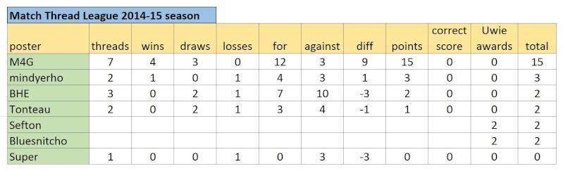 Match Thread League 2014-15 season.. - Page 2 Captur14