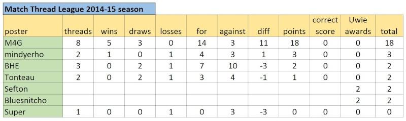 Match Thread League 2014-15 season.. - Page 2 Captur15