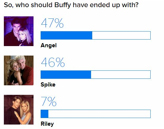 Who Should Buffy Have Ended Up With? Poll10