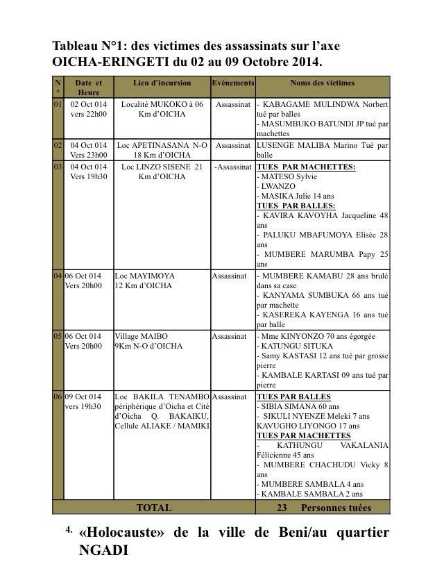 RAPPORT D'EVALUATION HUMANITAIRE ET DES MASSACRES EN VILLE ET TERRITOIRE DE BENI  10402710