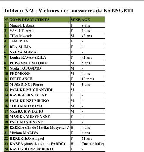 RAPPORT D'EVALUATION HUMANITAIRE ET DES MASSACRES EN VILLE ET TERRITOIRE DE BENI  13237_10