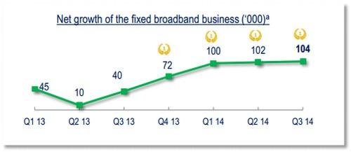Résultats T3: Bouygues Telecom, meilleur recruteur sur le marché fixe Cabyte10