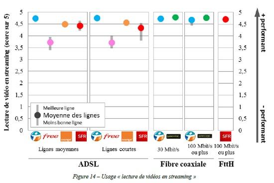 Bouygues Telecom 1er sur la «Qualité du service fixe d'accès à l'Internet» Enqarc10