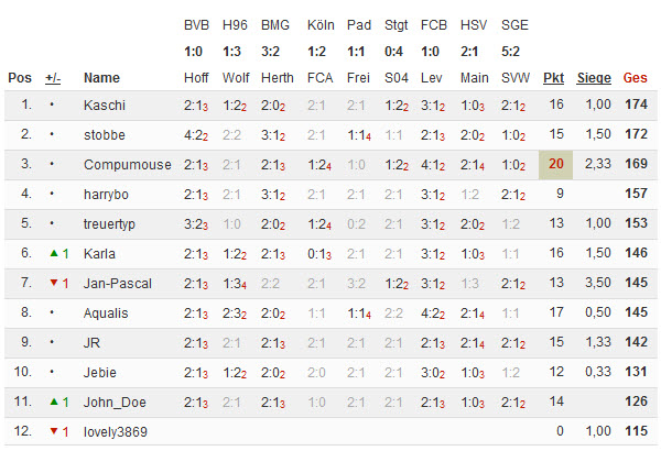 Bundesliga 2014/15 - Kicktipp - Seite 2 08-12-10