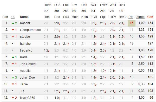 Bundesliga 2014/15 - Kicktipp - Seite 2 10-11-10