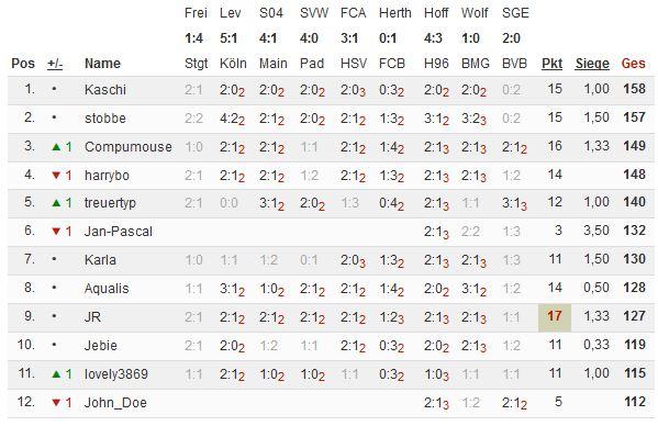 Bundesliga 2014/15 - Kicktipp - Seite 2 Tipp110
