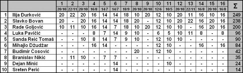 TAKMIČENjE U REŠAVANjU REBUSA Tabela21