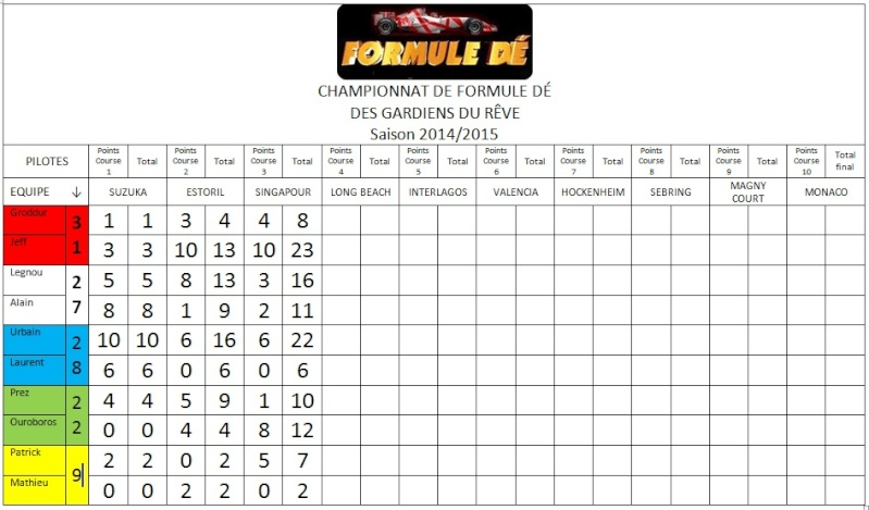 Résultats du championnat 2014/2015 Sans_t10