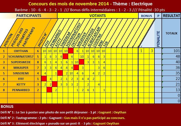 CONCOURS PHOTO de NOVEMBRE - OXYTHAN LES A TOUS EXPLOSES !!! Classe10