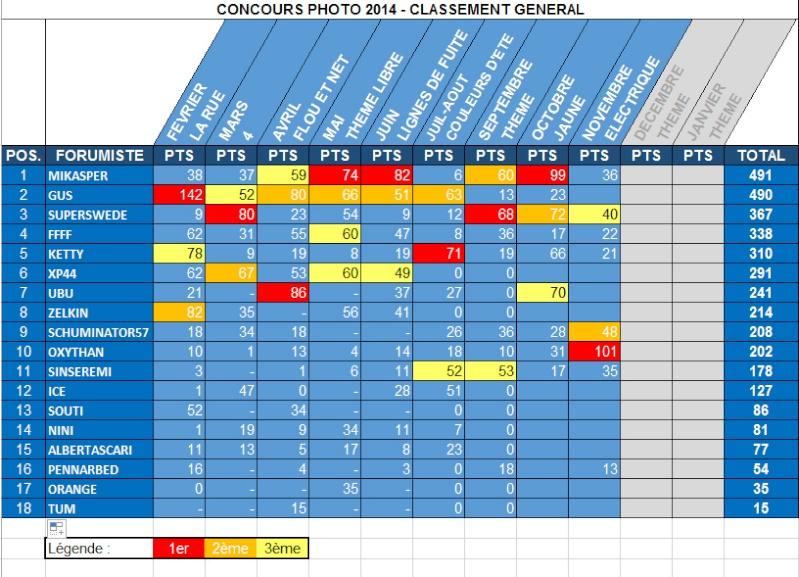 CONCOURS PHOTO de NOVEMBRE - OXYTHAN LES A TOUS EXPLOSES !!! Classe11