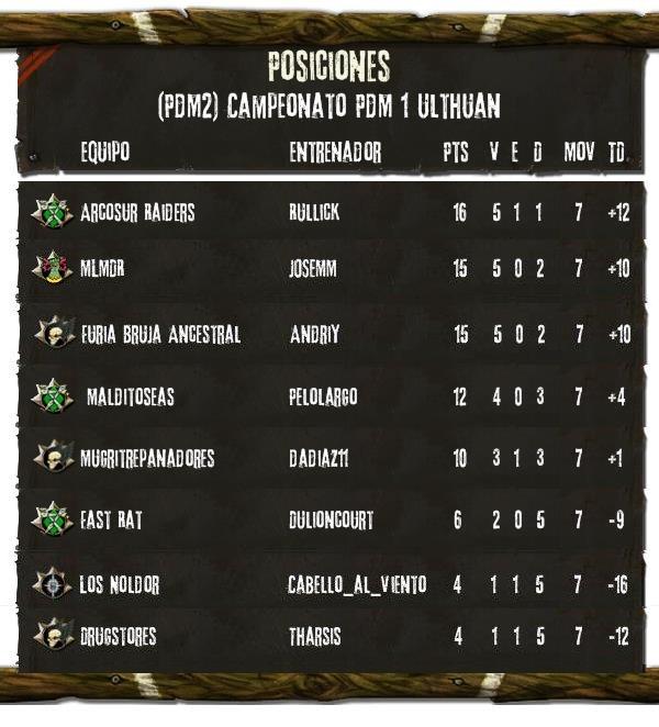 Campeonato Piel de Minotauro 1 - Division Ulthuan - Clasificacion - Mejores Jugadores - Mejores Equipos - Cementerio Clasif10