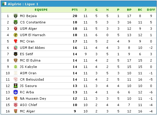 Championnat de Ligue 1 [2014-2015] - Page 6 Classe10