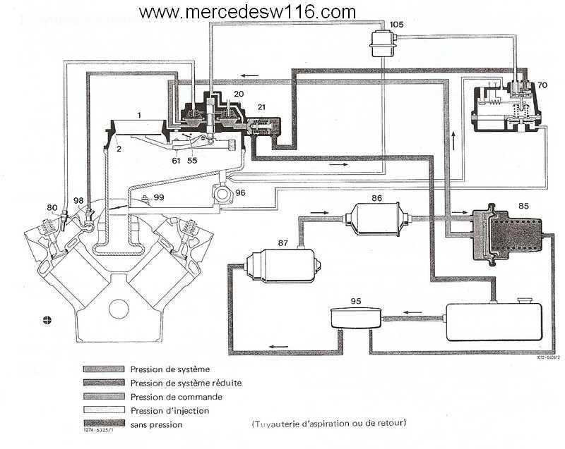 Le moteur M100 de la 450 SEL 6.9 Alimen10