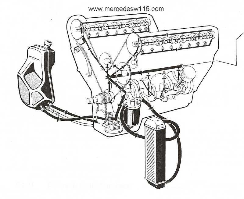 Le moteur M100 de la 450 SEL 6.9 Lubrif10