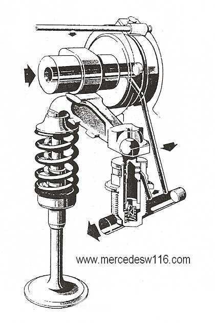 Le moteur M100 de la 450 SEL 6.9 Pousso10
