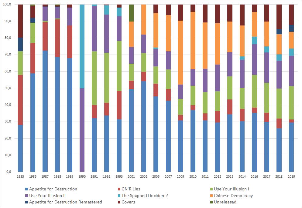 Tour and concert statistics - Page 2 Album_10